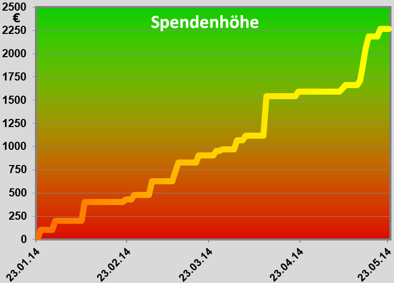 Graphik Spendenstand